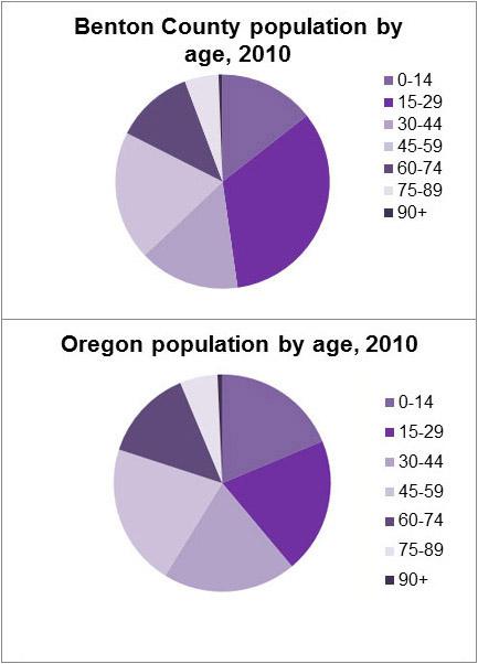 Demographics Population Comparison By Age Benton County