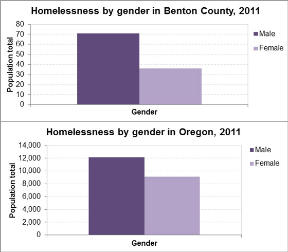 Socioeconomic Health Homelessness By Gender Benton