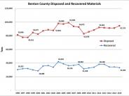 Disposed and recovered materials over time