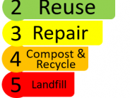 Waste Hierarchy in Benton County