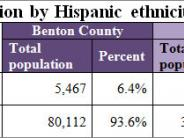 Population By Hispanic Ethnicity table