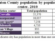 Population Centers table