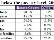 Socioeconomic Health: Poverty table