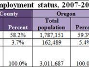 Socioeconomic Health: Employment table