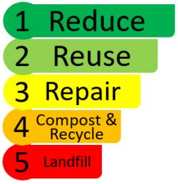Waste Hierarchy Benton County