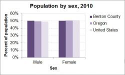Population by Sex graph