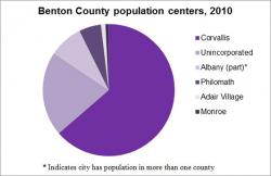 Population Centers graph