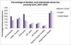 Socioeconomic Health: Poverty graph