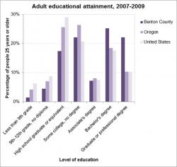 Socioeconomic Health: Education graph