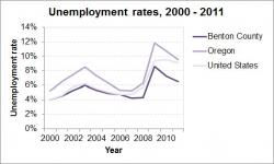 Socioeconomic Health: Employment graph