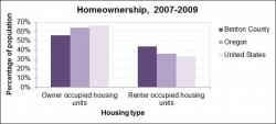 Socioeconomic Health: Housing graph