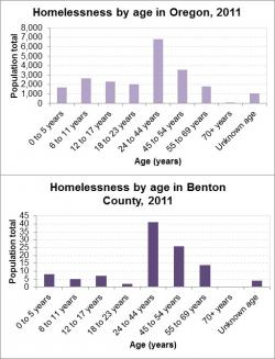 Homelessness by Age graph