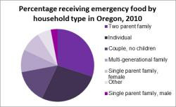 Food Aid by Household Type graph