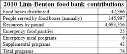 Linn-Benton Food Bank table