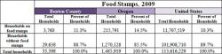 Food Stamps table