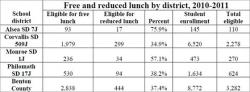 Free/Reduced Rate Lunches by District table