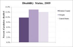 Disability Status graph