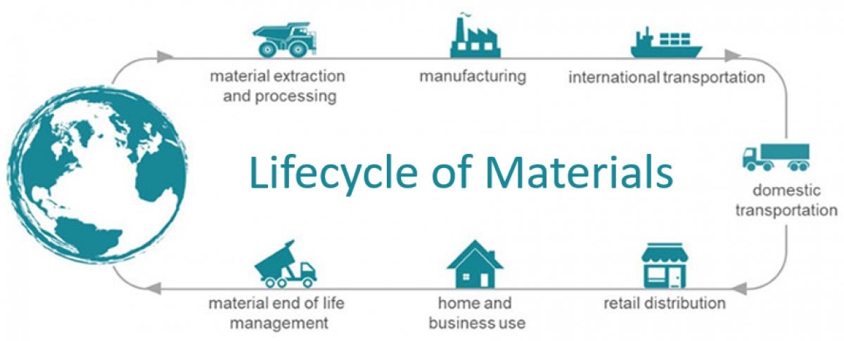 Materials Management Lifecycle